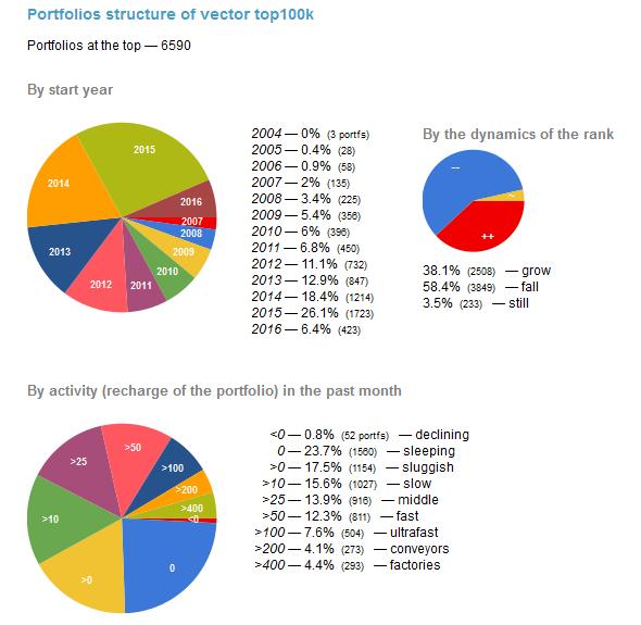 Portfolio structure of vector top 100k - be year, activity